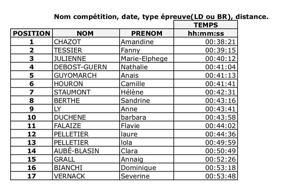 Résultats Paddle Summer Cup 2018 BR Femme Hoja1